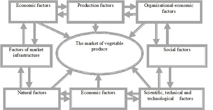 economics of production Production requires the combination of both fixed and variable factors to create an output economic theory predicts that if firms increase the number of variable factors they use, such as labour, while keeping one factor fixed, such as machinery, the extra output or returns from each additional, marginal unit of the variable factor must.