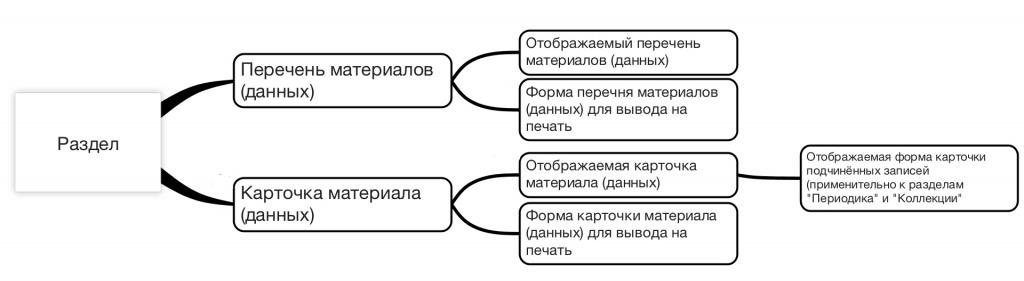 Схема 1. Структура разделов ПК
