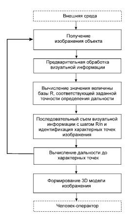 algoritm_dalnosti