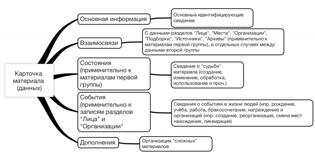 Схема 2. Содержимое карточки материала (данных)